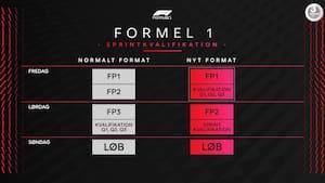 Klar til F1 på Silverstone? Bliv helt skarp på nyt kval-format her