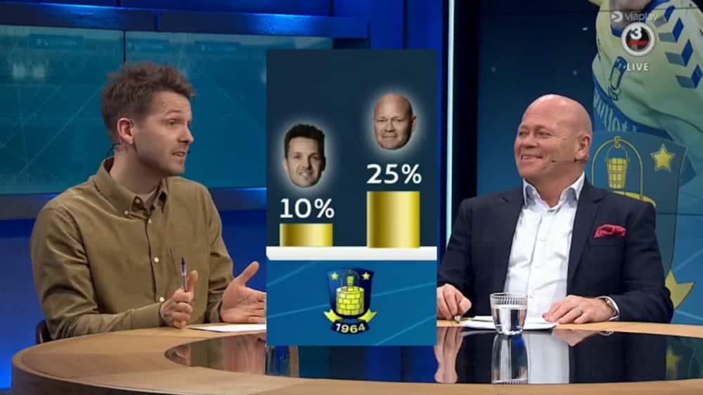 GULDBAROMETERET: KEP giver Brøndby større chancer trods nederlag - og har ny guldfavorit